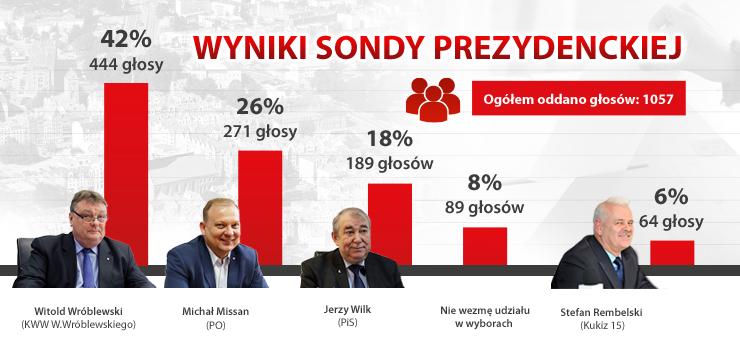 Iternauci według sondażu oddadzą w wyborach głos na Witolda Wróblewskiego