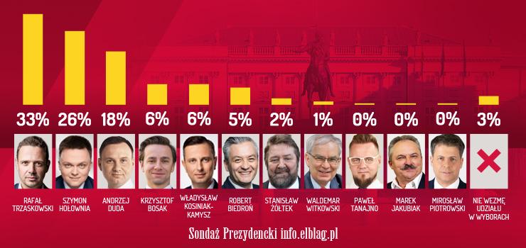 Rafał Trzaskowski zwycięzcą ankiety wyborczej info.elblag.pl